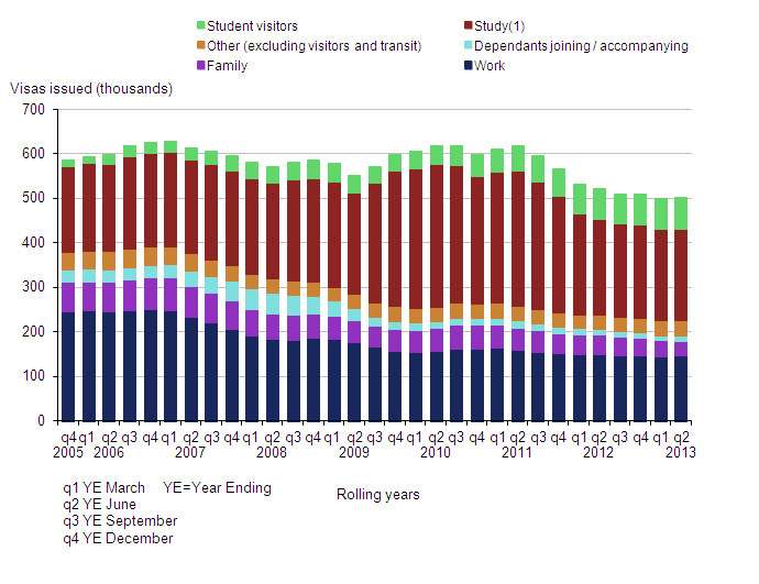 UK entry clearance visas issued, including dependants, by reason (excluding visitor and transit visas), 2005–2013