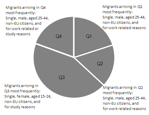 Chart 1: Main findings of seasonal immigration patterns by quarter of immigration