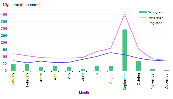 Figure1: Estimates of migration to and from the UK by month, combined years 2009 to 2011