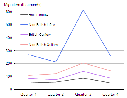 Figure 3: British and non-British migration, combined years 2009 to 2011