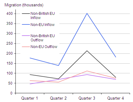 Figure 4: Non-British EU and non-EU migration, combined years 2009 to 2011