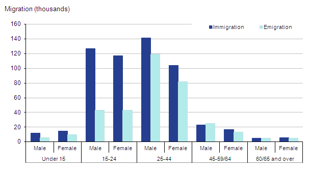 Long-term international migration estimates by broad age group and sex, UK, 2011