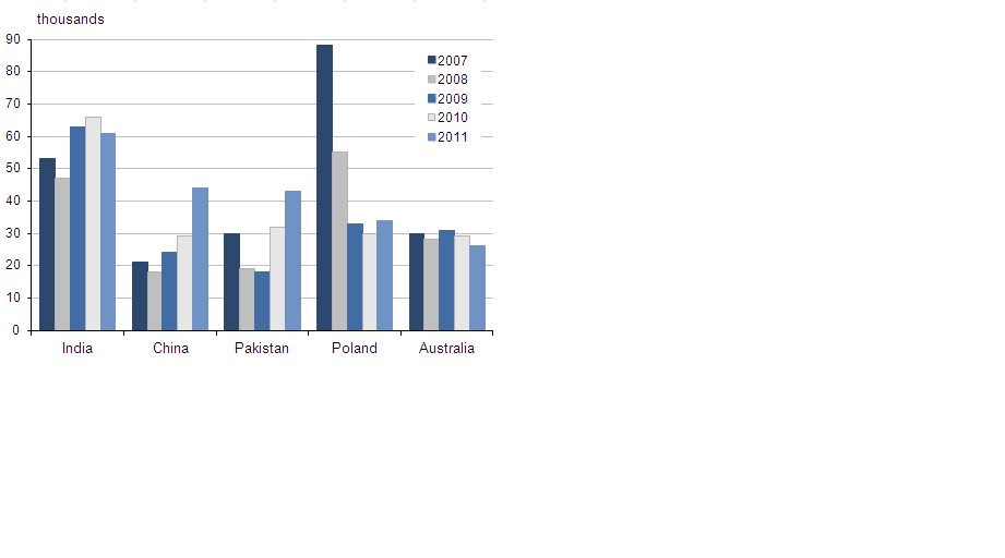 Immigration from most common countries of last residence for 2007-2011