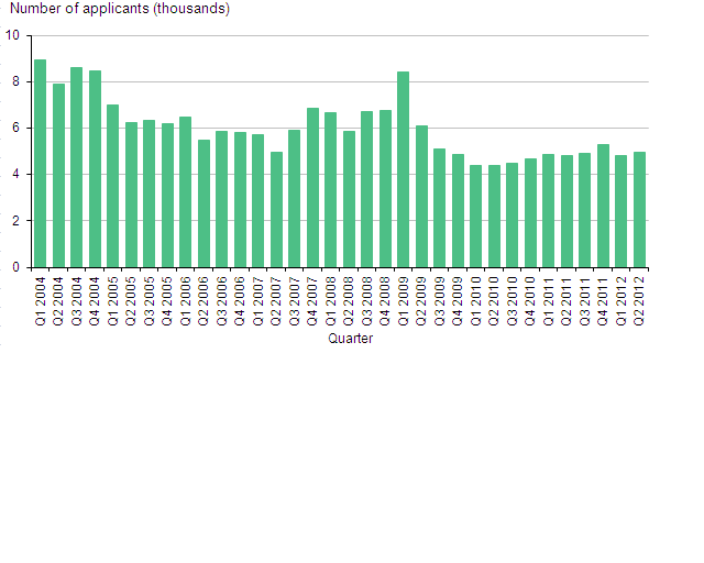 Applications for asylum in the UK, excluding dependants, 2004-2012