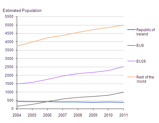 Estimated Resident Population of the UK by Country of Birth