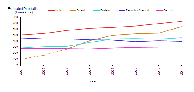 Estimated Resident Population of the UK by Most Common Non-UK Countries of Birth, 2004-2011