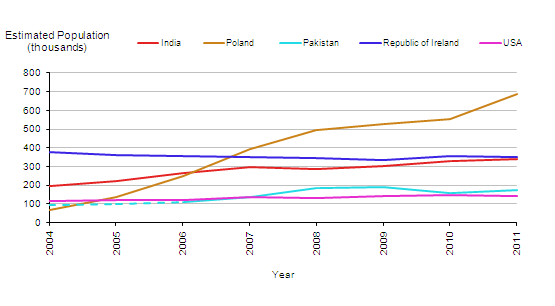Estimated Resident Population of the UK by Most Common Non-British Nationality, 2004-2011