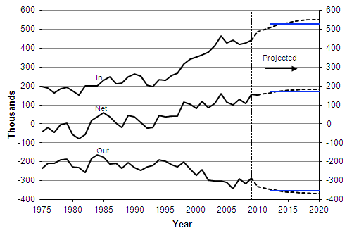 Actual and projected IPS migration to and from the United Kingdom, 1975-2020, with long-term assumptions (in blue)