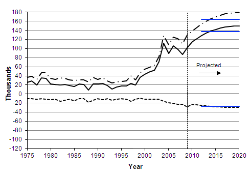Actual and projected IPS migration to/from the UK by citizenship and country of origin/destination,1975-2020, with long-term assumptions (in blue)