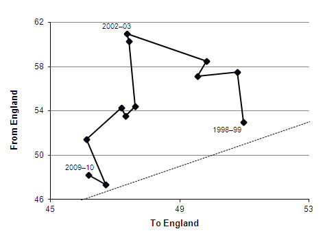 Migration between England and Wales, 1998-99 to 2009-10