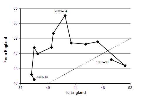 Migration between England and Scotland, 1998-99 to 2009-10