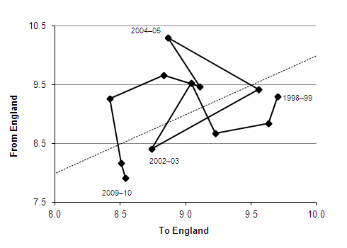 Migration between England and Northern Ireland, 1998-99 to 2009-10