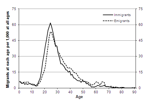 Assumed long-term age distribution per 1,000 migrants, International migration to/from the UK, Males