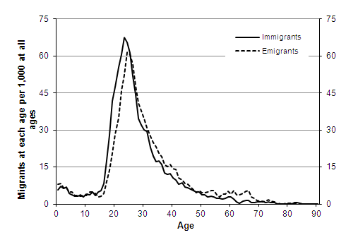 Assumed long-term age distribution per 1,000 migrants, International migration to/from the UK, females