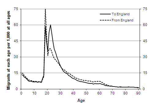 Assumed long-term age distribution per 1,000 migrants, Cross-border migration between England and the rest of the UK, females
