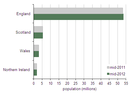 Figure 1: Mid-year population estimates for the United Kingdom by country, mid-2011 and mid-2012