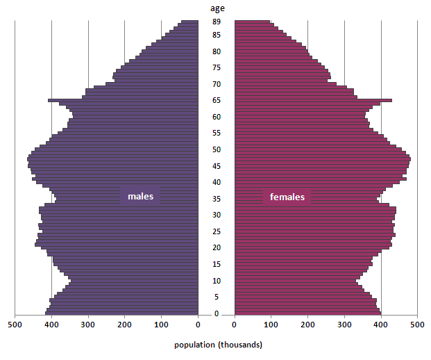 Figure 2: Population pyramid for the United Kingdom, mid-2012