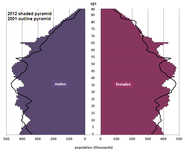 Figure 4: Population pyramid for the United Kingdom, mid-2012 compared with mid-2001