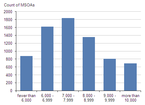 Figure 2: Distribution of MSOAs by total population size, mid-2011