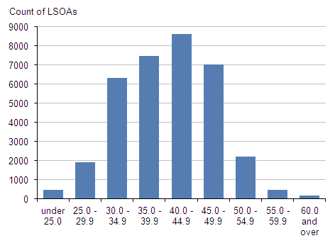 Figure 3: Distribution of LSOAs by median age, mid-2011