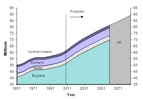 Actual and projected population of the United Kingdom and constituent countries, 1951-2085