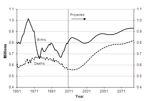 Actual and projected births and deaths, 1951-2085, United Kingdom
