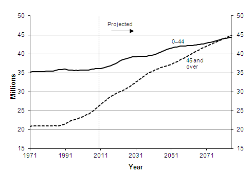 Actual and projected population aged under and over 45, 1971-2085, United Kingdom