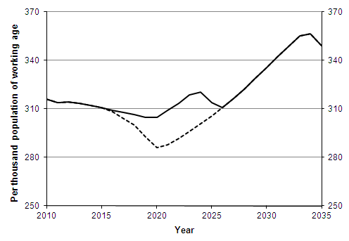 Projected dependency ratios for pensionable age¹ populations, 2010-2035, United Kingdom