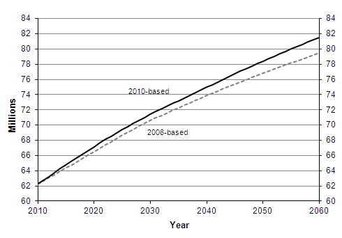 2008-based and 2010-based population projections, 2010-2060
