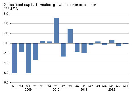 Presents gross fixed capital formation growth, quarter on quarter, CVM SA