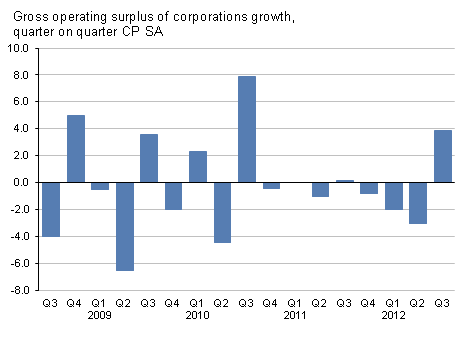 Presents gross operating surplus of corporations growth, quarter on quarter, CP SA