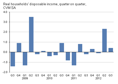Presents Real households' disposable income, quarter-on-quarter, CVM SA,