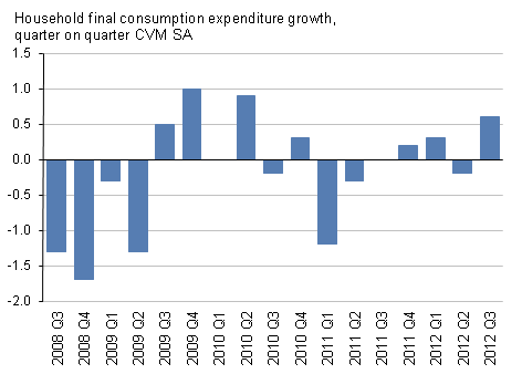 Presents household final consumption expenditure growth, quarter on quarter, CVM SA
