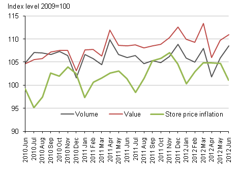 Figure 2, Textile, clothing and footwear stores (seasonally adjusted) and store price inflation