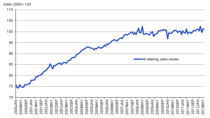 This chart shows All retailing, sales chained volumes, seasonally adjusted