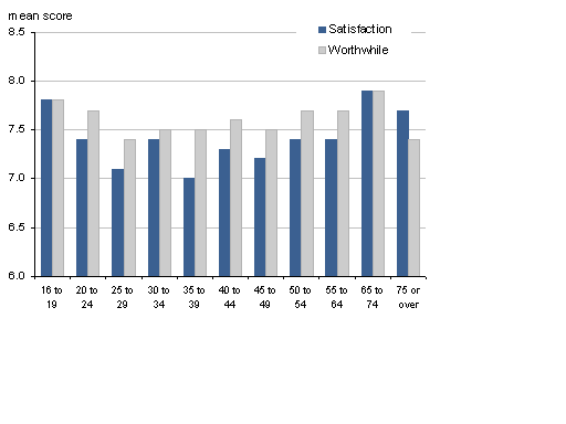 Comparison of the mean rating for life satisfaction and the worthwhile questions by age group, April - August 2011