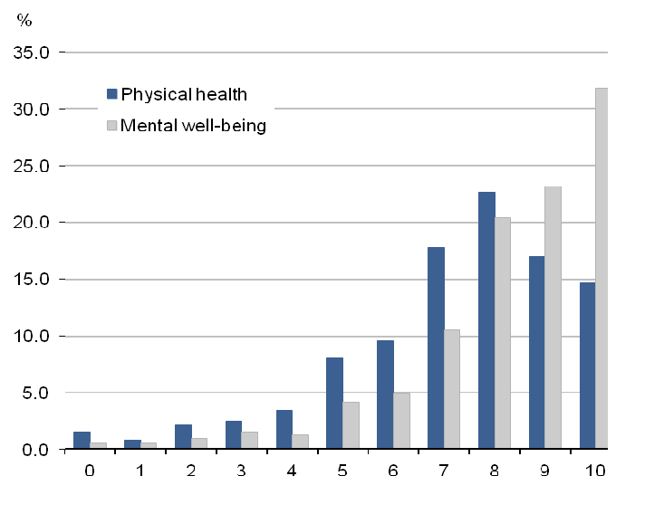 Comparison of satisfaction with physical health and mental well-being, April and June 2011