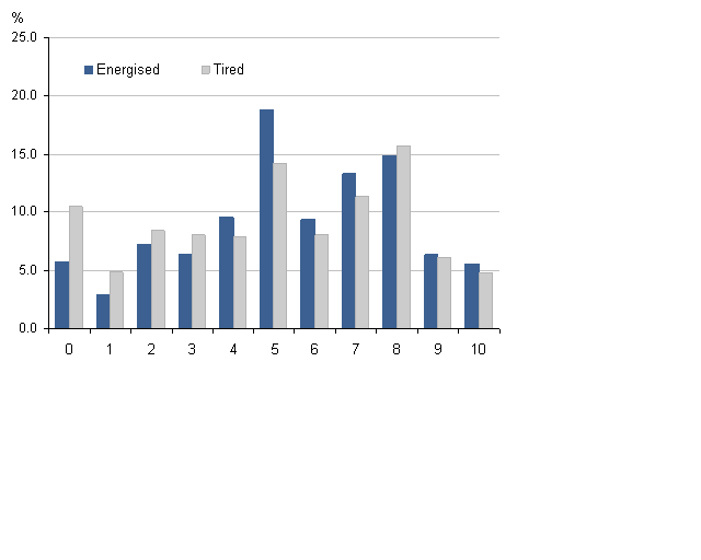 Comparison of energised and tiredness yesterday questions, August 2011