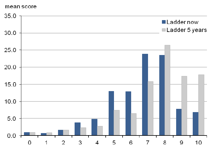 Comparison of which step of the ladder the respondent feels they stand now will stand in 5 years time