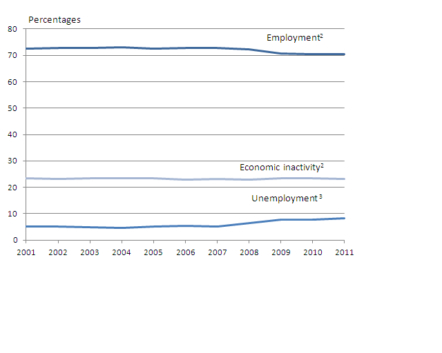 This chart shows levels of employment, unemployment and inactivity