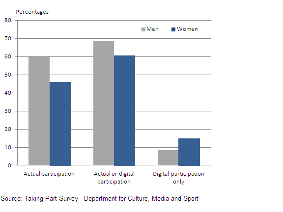 This chart shows the percentage who have done activie sport or used a digital exercise device