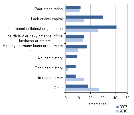 Reasons given by banks for loan finance applications not being successful
