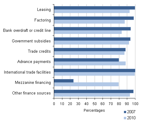 Other finance success rates for all businesses: by source