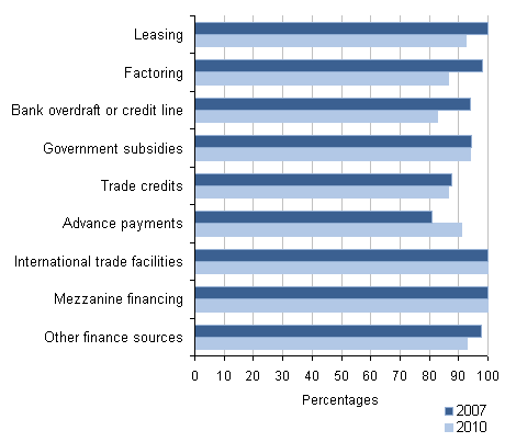 Other finance success rates for other businesses: by source