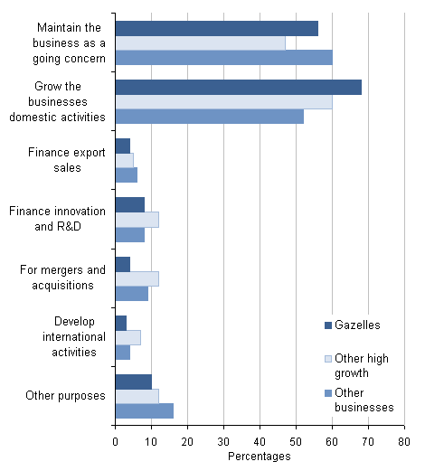 Reasons for needing future finance: by business type