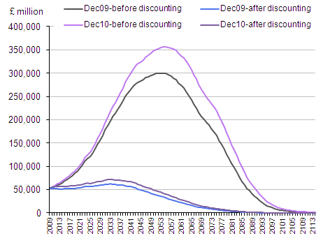 Line chart showing accrued to date expenditure on BSP for Dec 2009 and Dec 2010 before and after discounting.