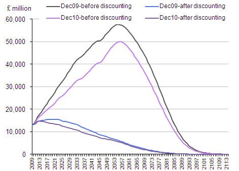 Line chart showing accrued to date expenditure on AP for Dec 2009 and Dec 2010 before and after discounting.
