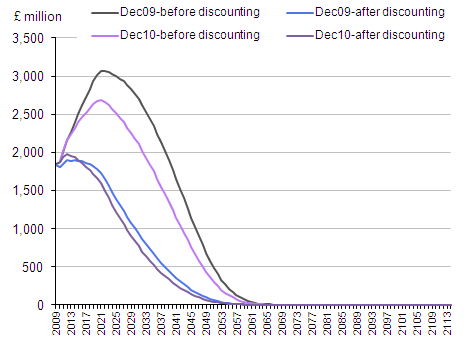 Line chart showing accrued to date expenditure on GRAD for Dec 2009 and Dec 2010 before and after discounting.