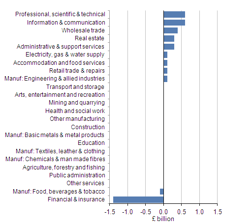Graph shows contributions to Total Bonus Payments: by industry, Great Britain