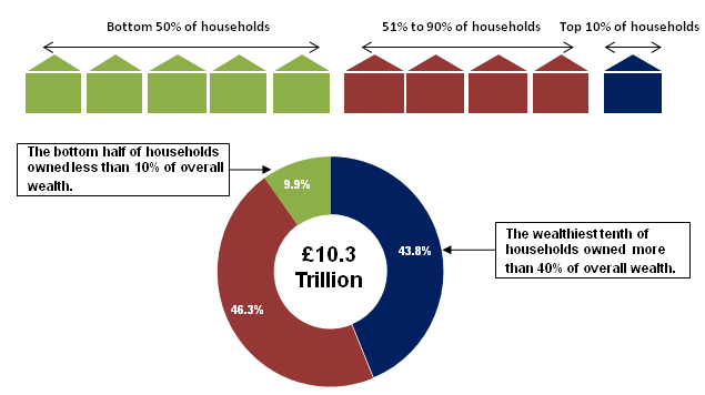 Figure 1: Distribution of Total Household Wealth, Great Britain, 2008/10
